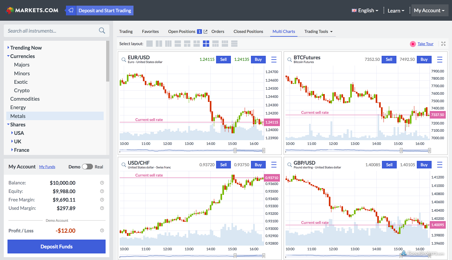 Markets web platform chart layout