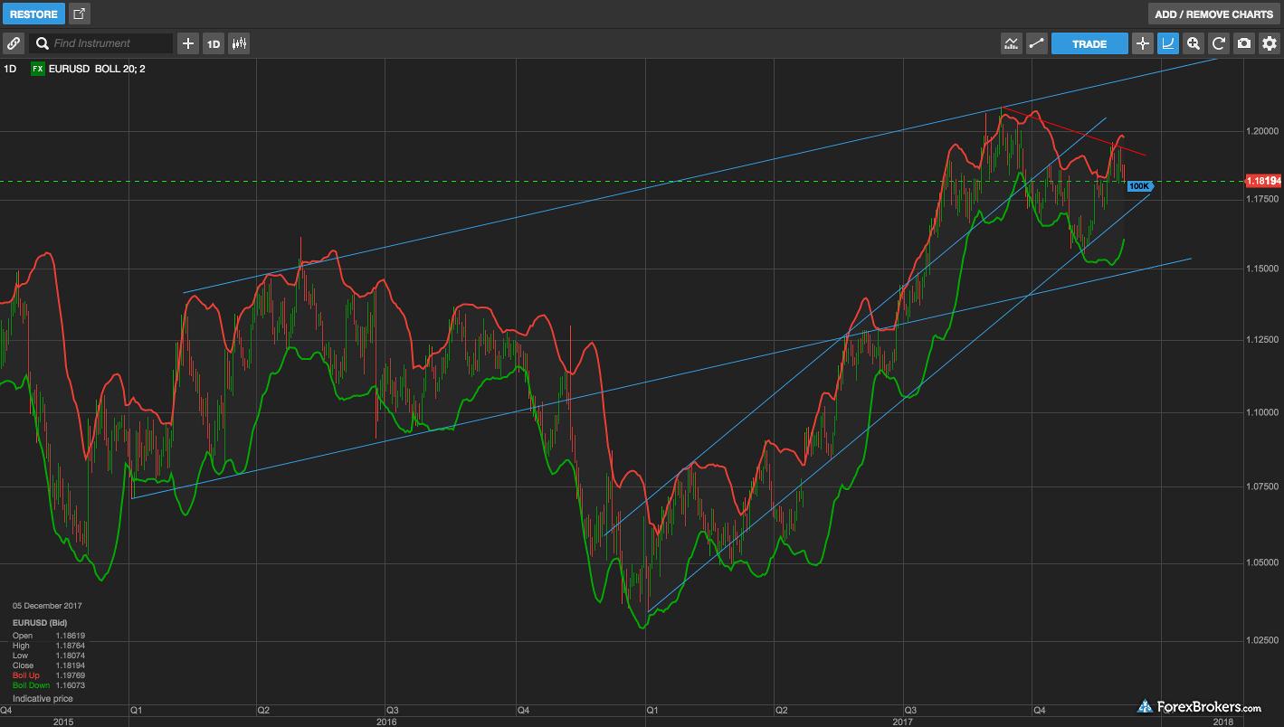 Saxo Bank SaxoTraderGO web charts