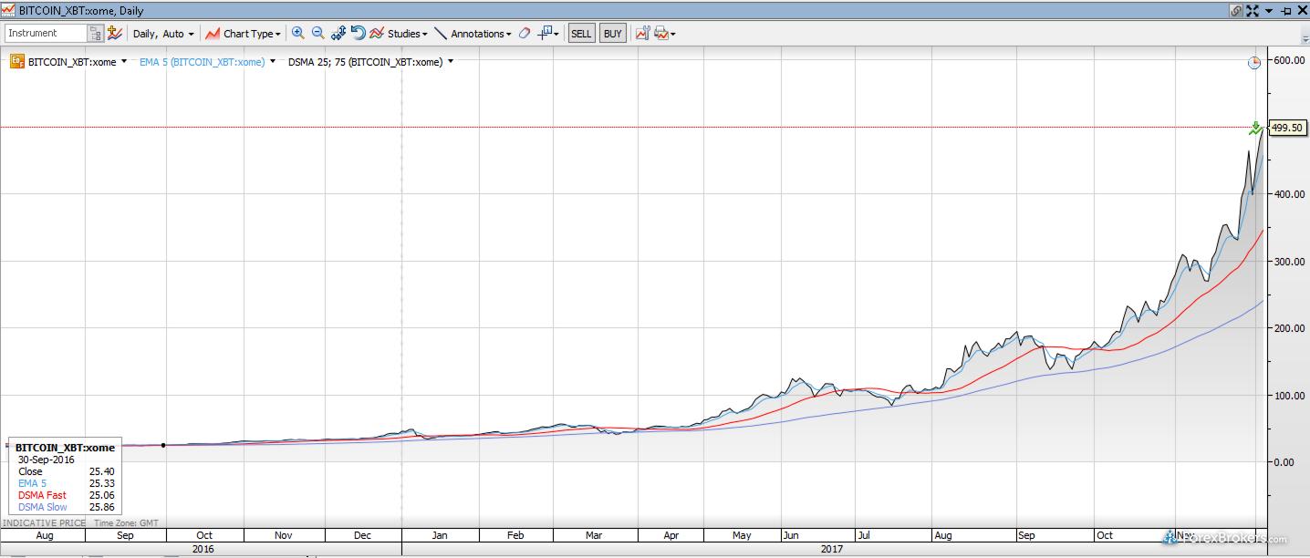 Saxo Bank desktop platform Bitcoin XBT chart