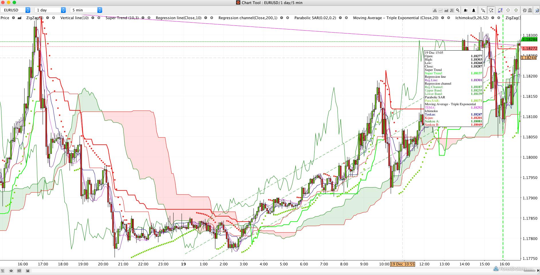 Swissquote bank Advanced Trader Desktop platform charting