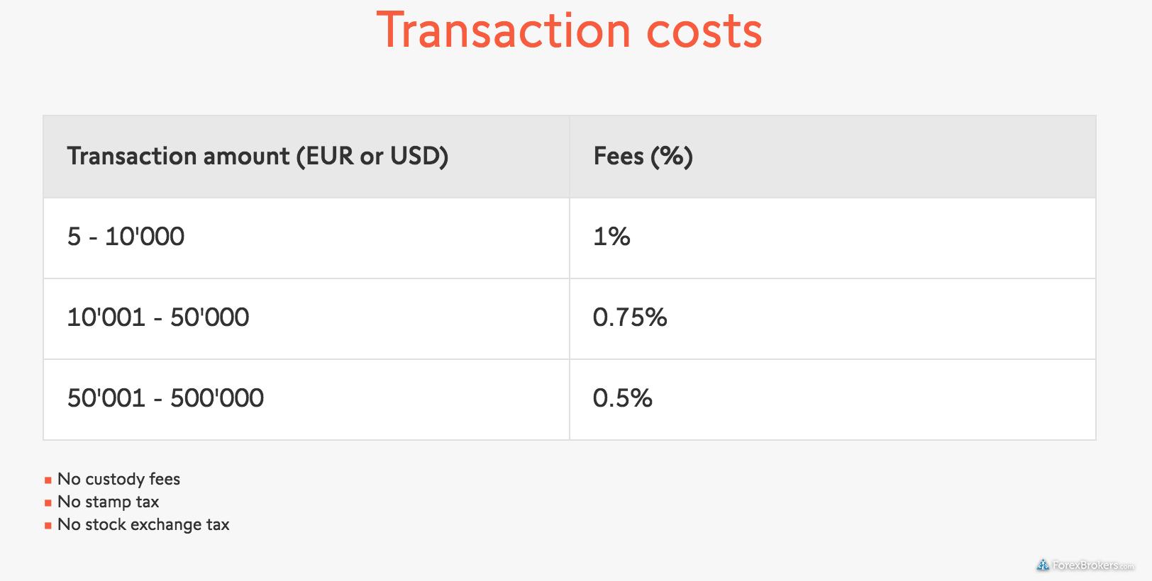 Swisssquote bitcoin fees