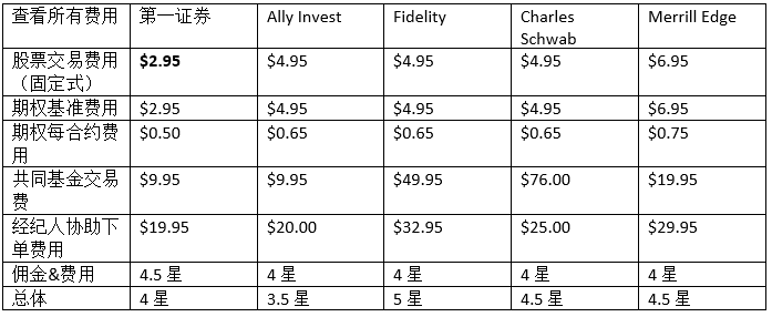 Firstrade Chinese commissions comparison table