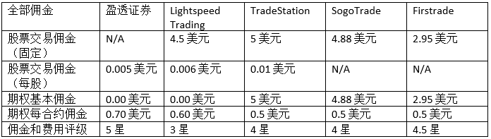 Interactive Brokers Chinese commissions comparison table