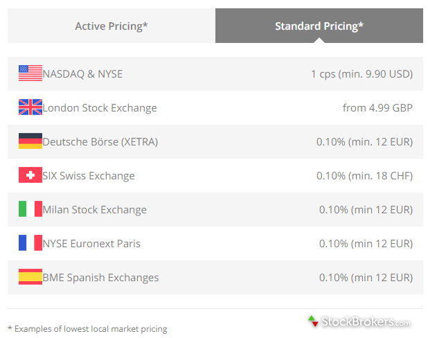 saxo international  stocks standard pricing plan