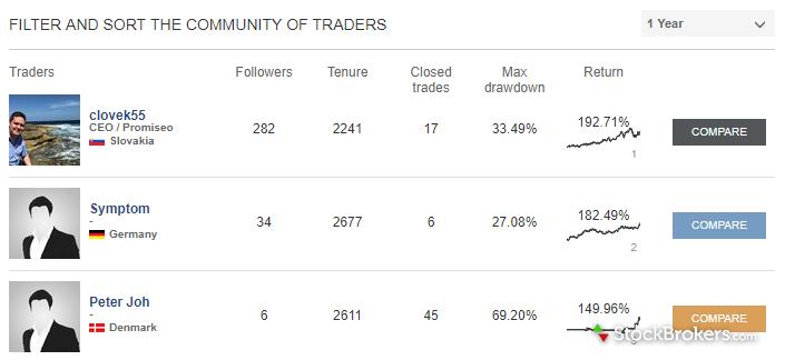 tradingfloor social strategies