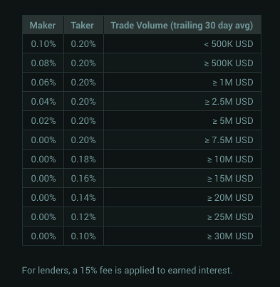 Poloniex commission fees structure maker taker table