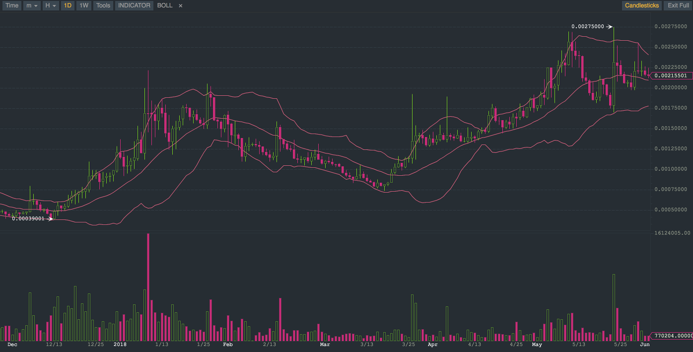 Binance Charting