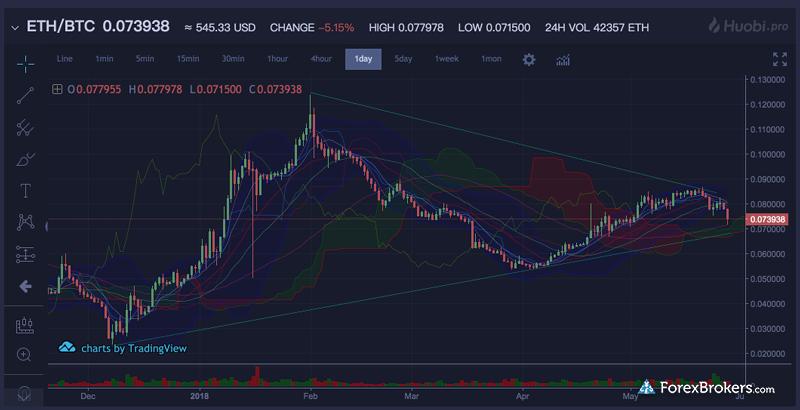 Huobi web platform crypto charts