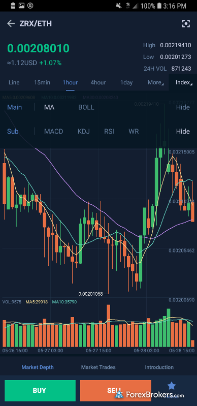 Huobi bitcoin crypto mobile app android charting