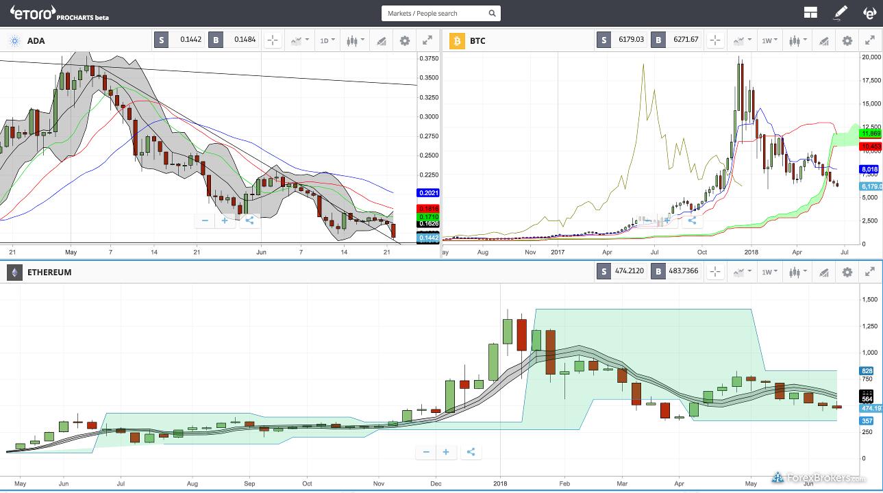 eToro Crypto Charting
