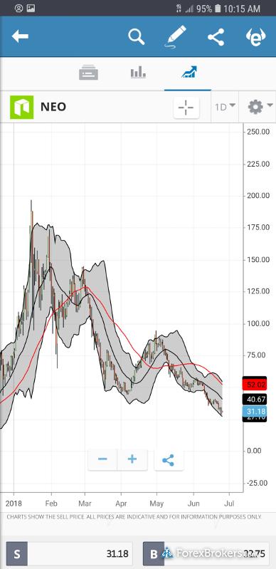 eToro Crypto Mobile App Chart