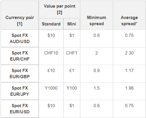 IG forex commission average spreads euro usd currency pairs