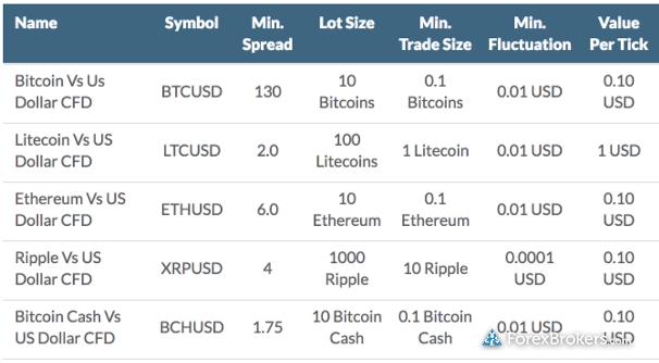 HYCM crypto assets