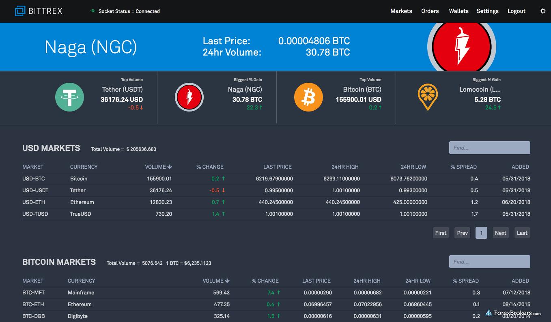Bittrex platform web