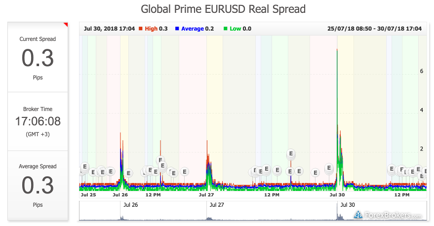 Myfxbook Global Prime spreads