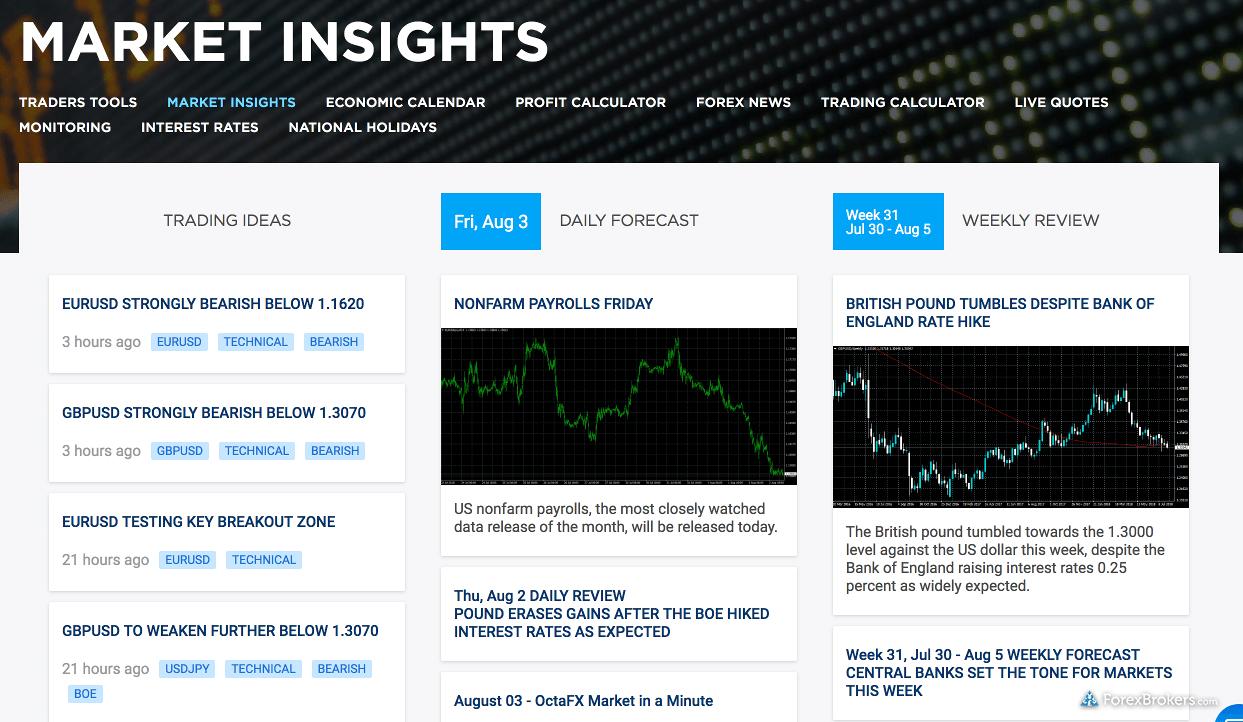 OctaFX Research Market Insights