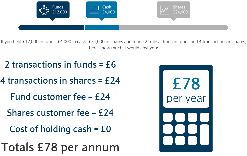 Barclays smart investor pricing example