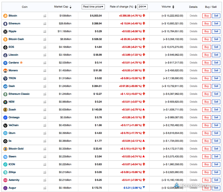 Bithumb web platform crypto assets