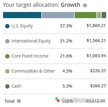 chase you invest trade portfolio builder allocation