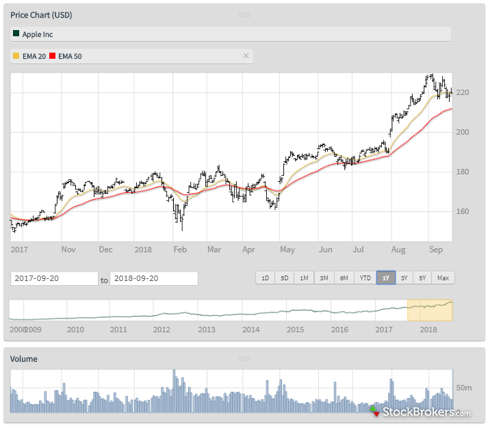 ii research stock quote morningstar chart final