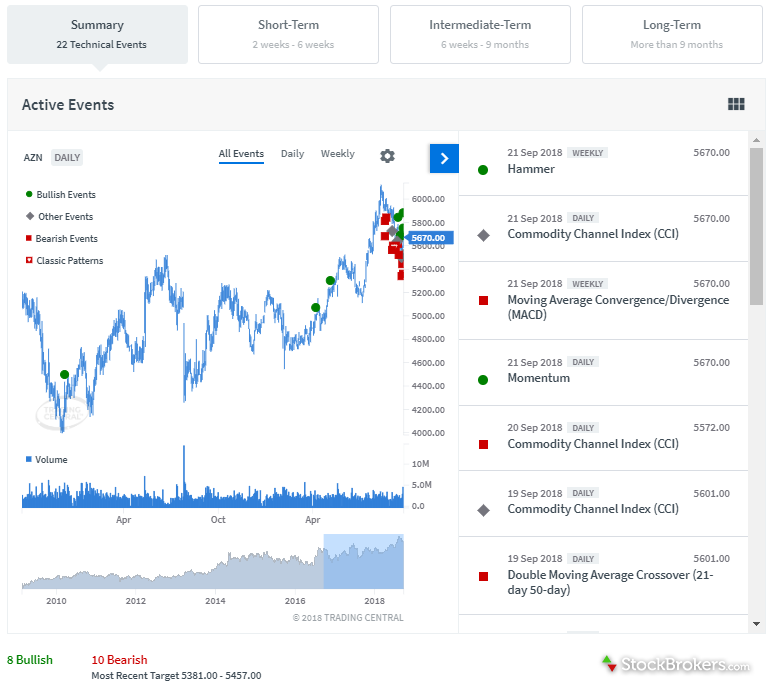 interactive investor research recognia technical analysis