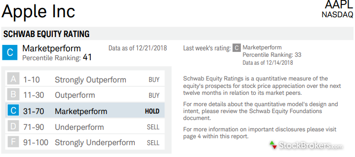 schwab equity rating summary apple