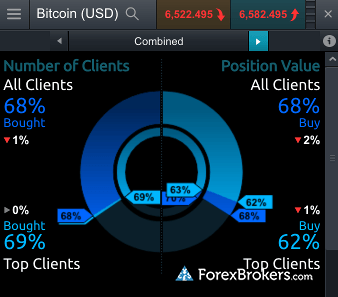 CMC Markets Web Platform sentiment all clients vs top clients