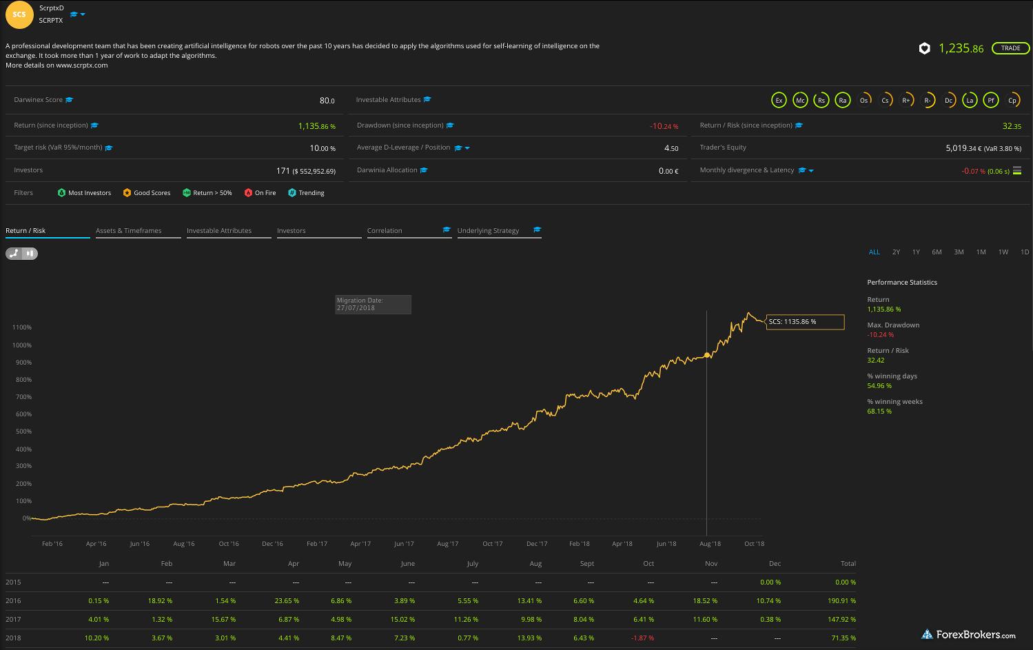 Darwinex web platform darwin performance