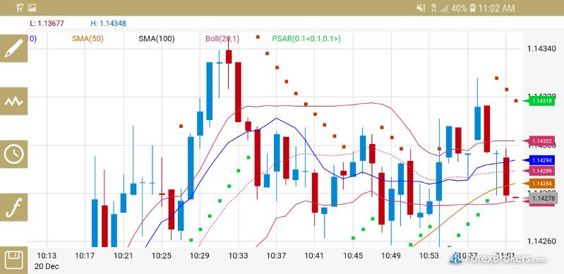 ETX Capital mobile app chart