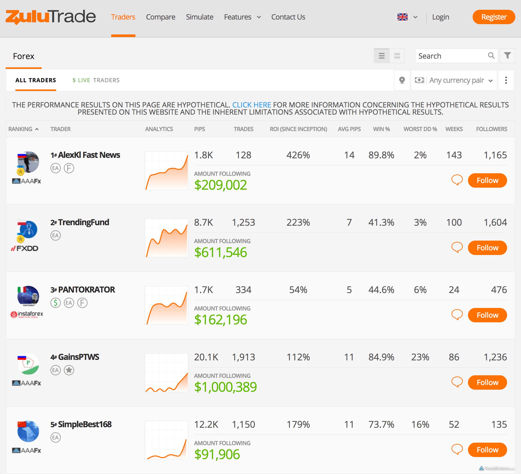 FXCM ZuluTrade platform social copy trading