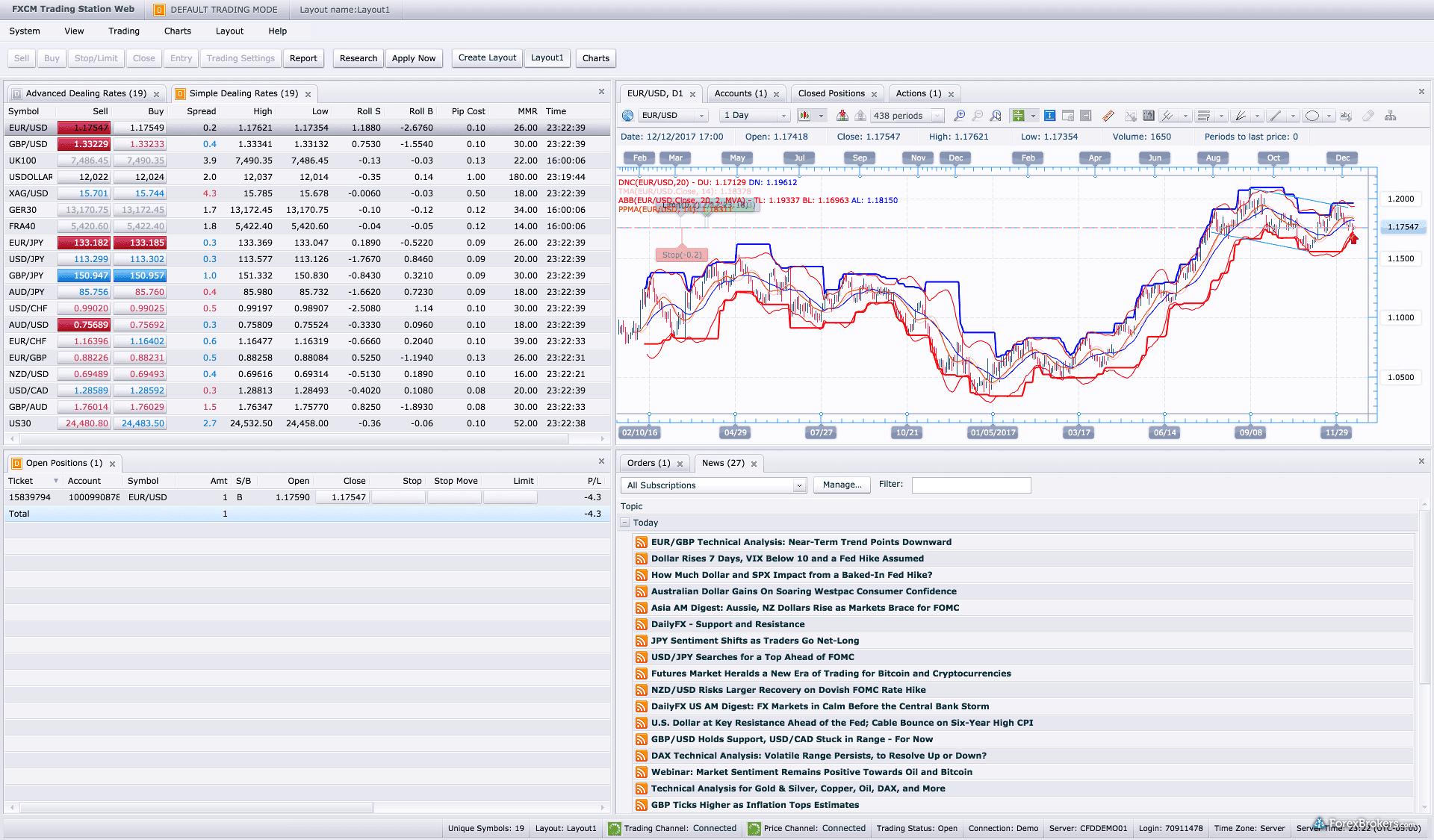 FXCM Trading Station web layout