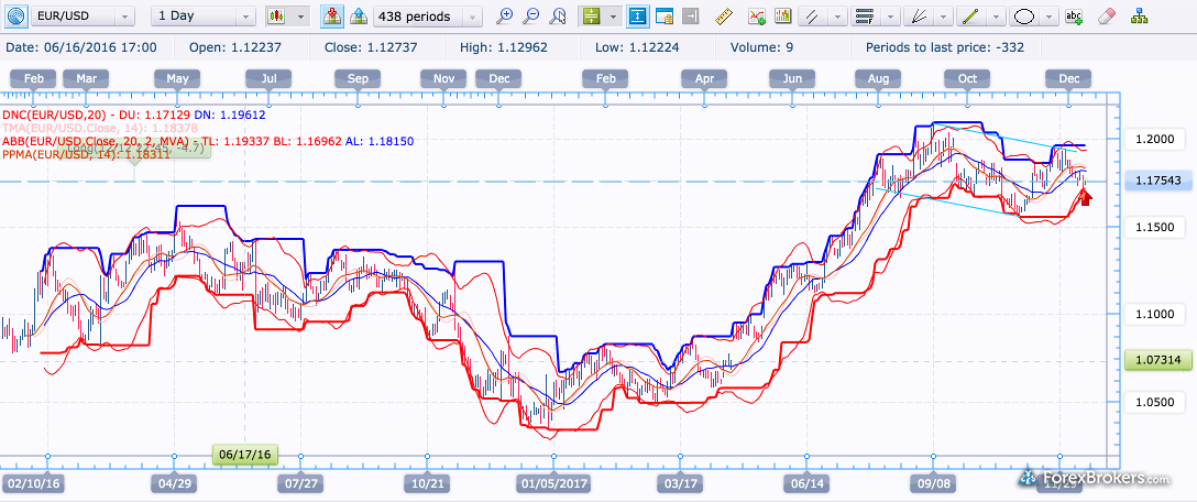 FXCM Trading Station web charting