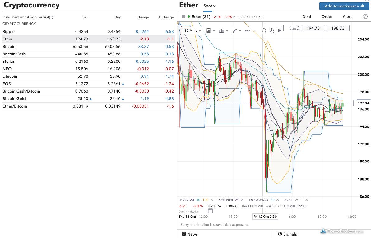 IG web platform cryptocurrency
