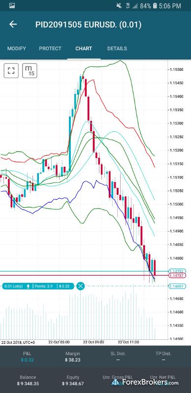 LCG Trader mobile charts