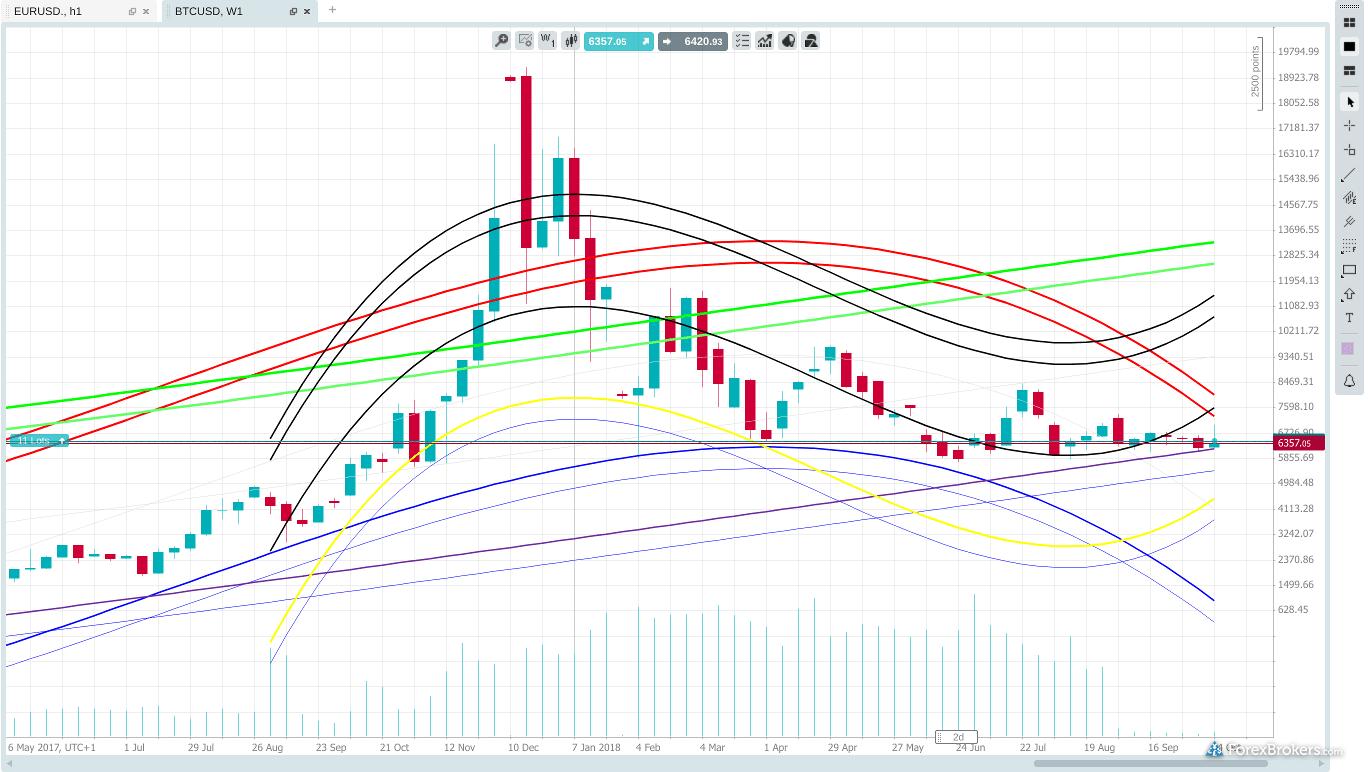 LCG Trader charting