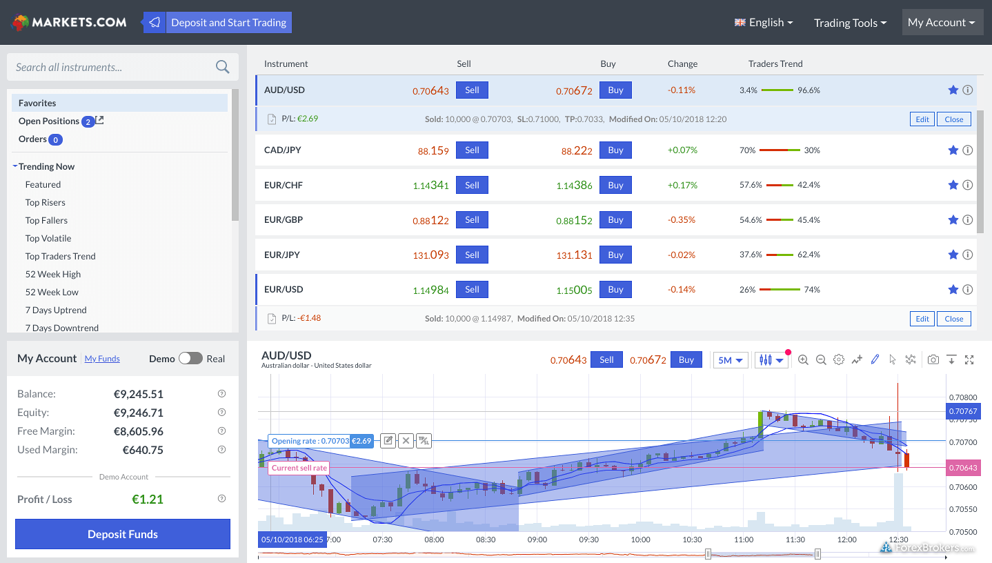 Markets.com web platform