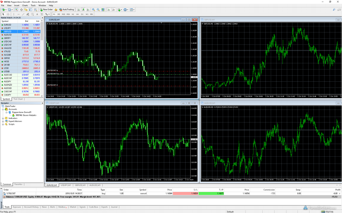Pepperstone MetaTrader4 desktop