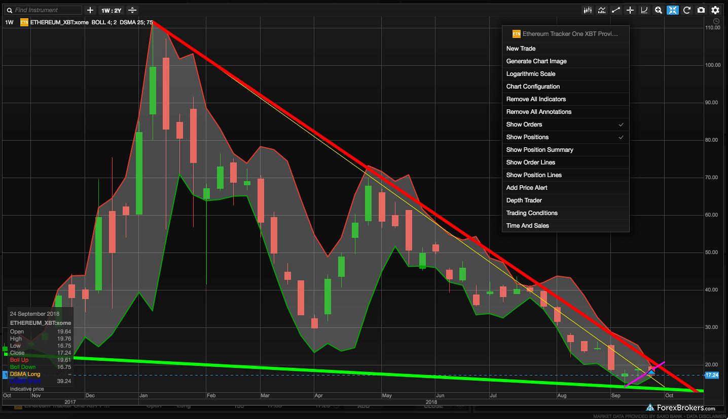 Saxo Bank SaxoTraderPro Desktop Platfrom charts