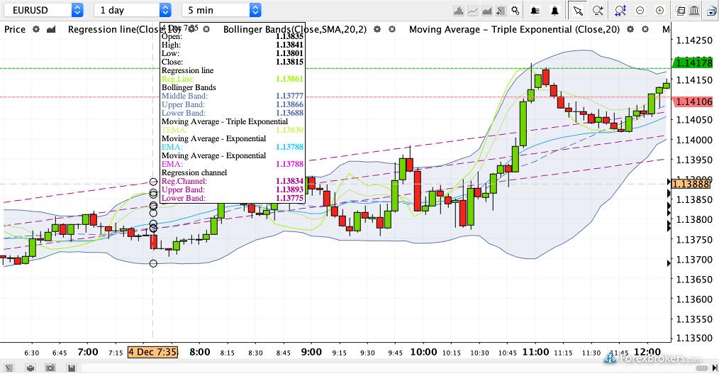Forex | Swissquote
