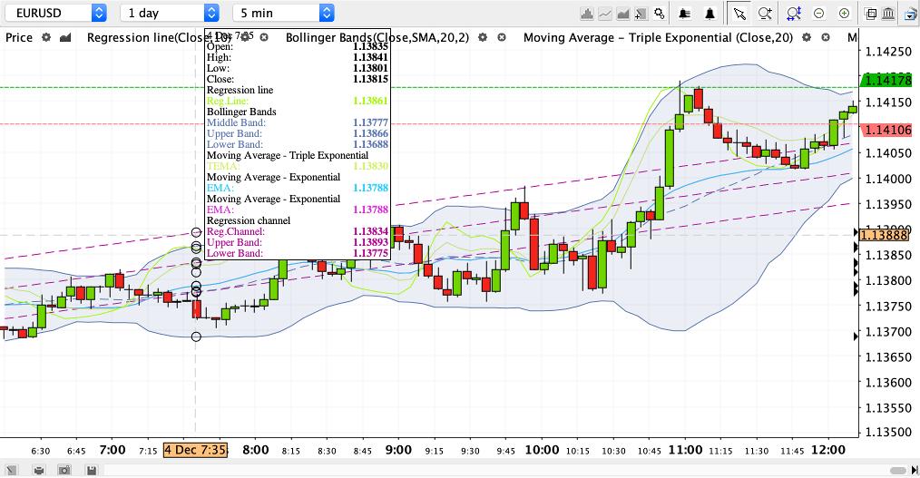Swissquote Charting