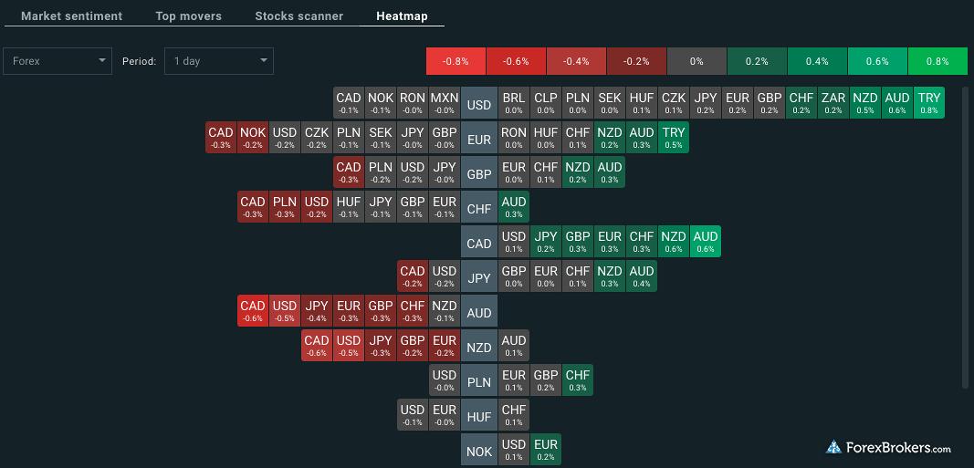 XTB xStation5 economic calendar