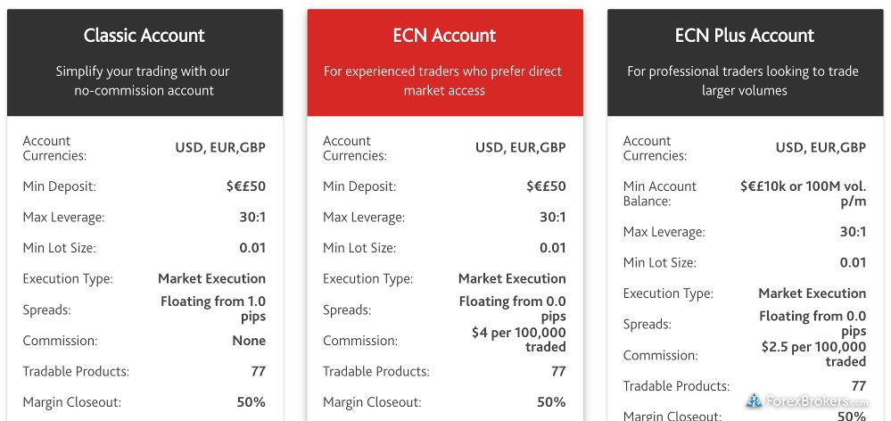 Z.com_Trade account types UK