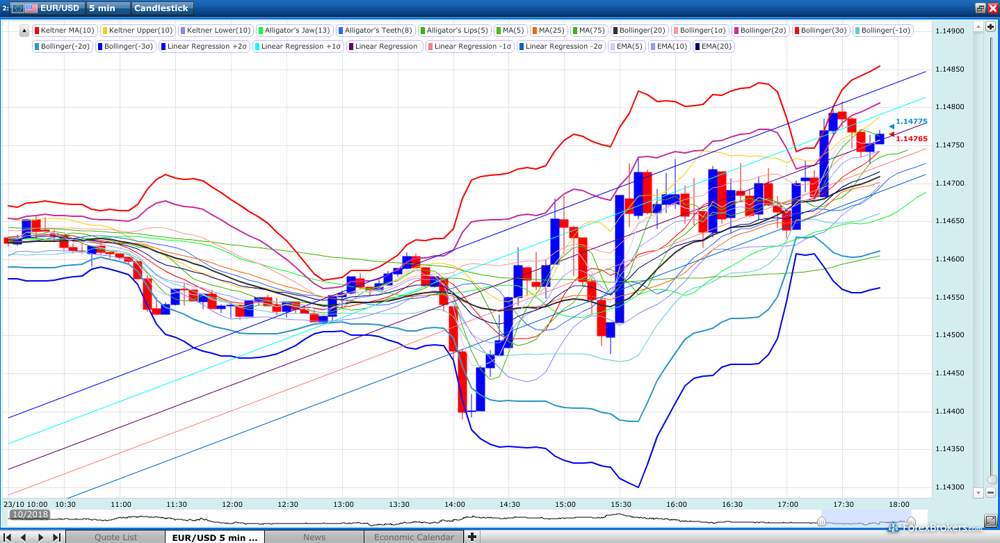 Z.com_Trade charts