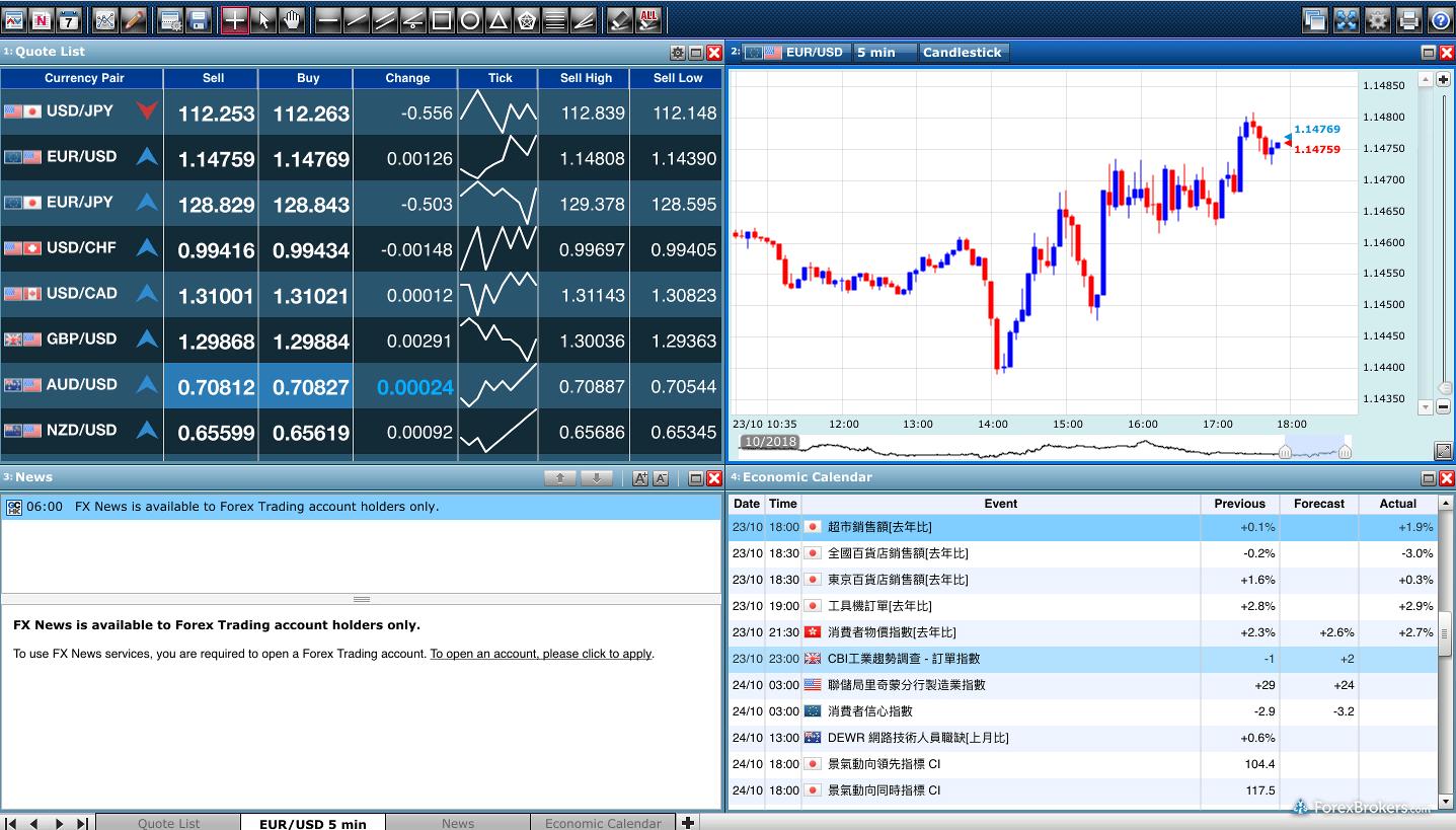 Z.com Trade Charting