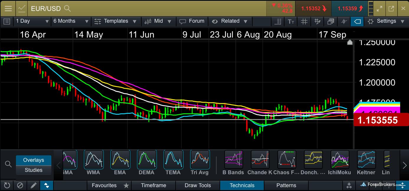 CMC Markets Charting