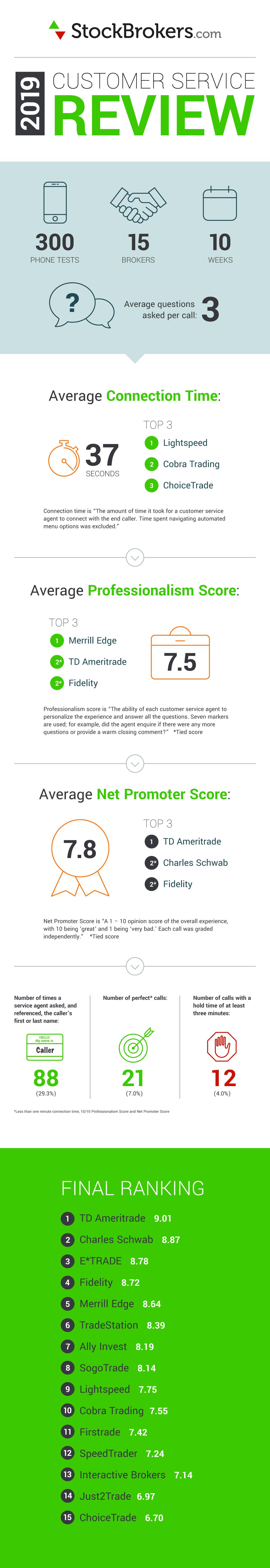 2019 online brokers customer service infographic