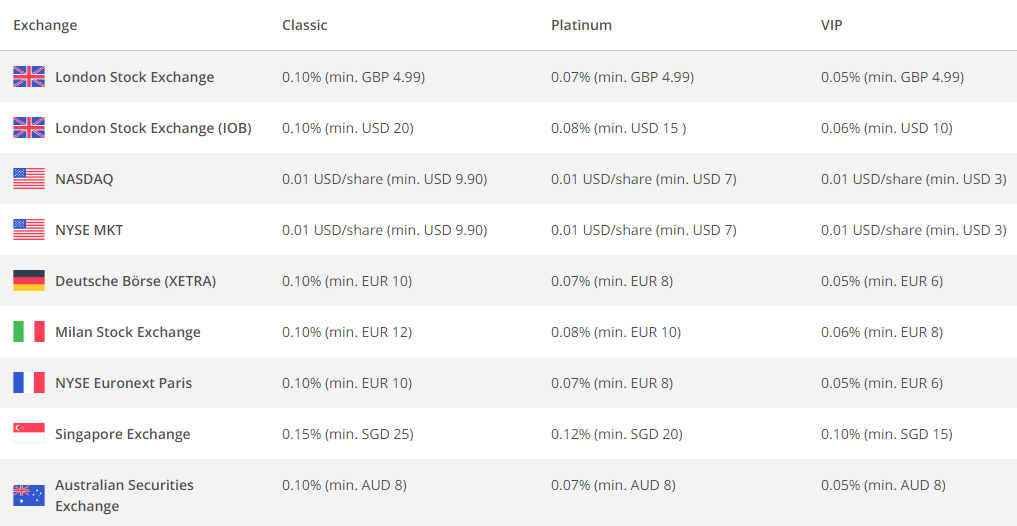Saxo Capital Markets international trading commissions table account comparison