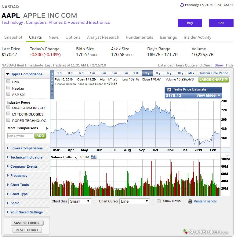 E*TRADE website stock chart