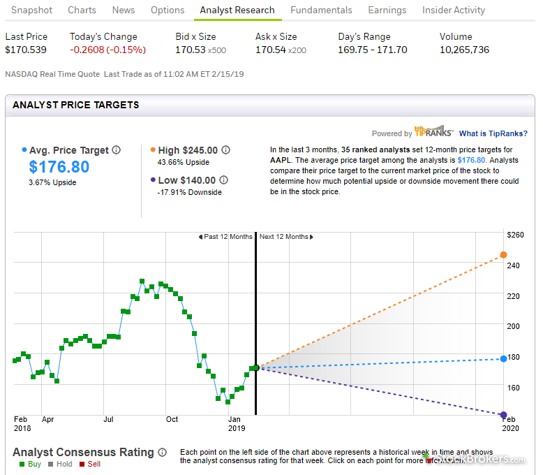E*TRADE stock research analyst analysis from TipRanks