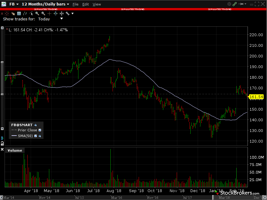 Interactive Brokers Trader Workstation (TWS) stock chart
